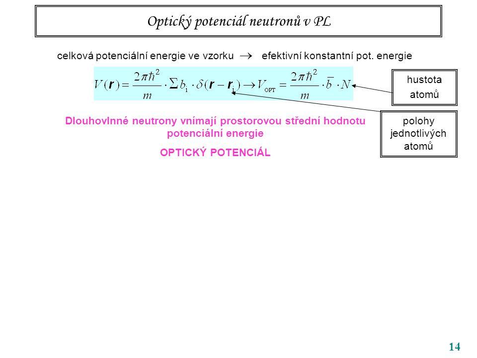14 Optický potenciál neutronů v PL Dlouhovlnné neutrony vnímají prostorovou střední hodnotu potenciální energie OPTICKÝ POTENCIÁL celková potenciální energie ve vzorku  efektivní konstantní pot.