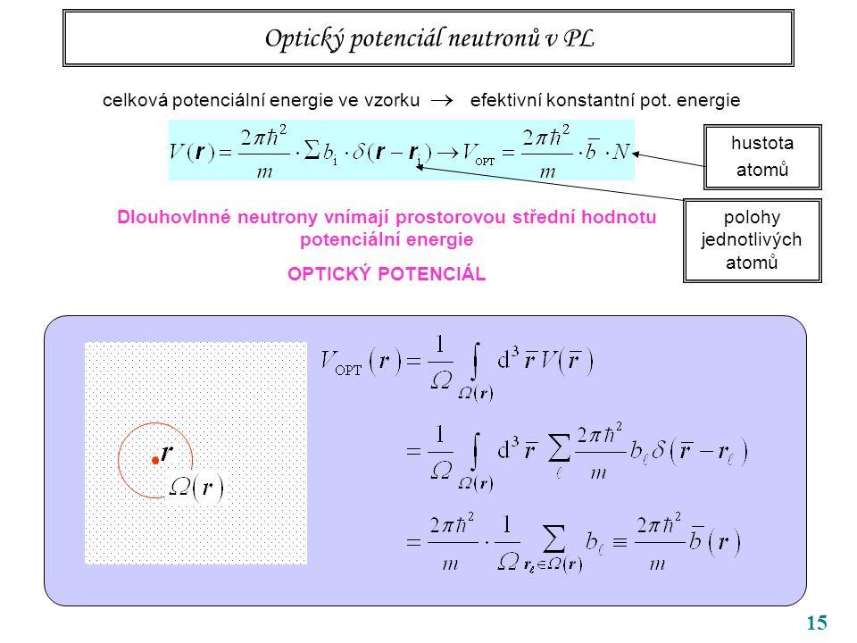15 Optický potenciál neutronů v PL Dlouhovlnné neutrony vnímají prostorovou střední hodnotu potenciální energie OPTICKÝ POTENCIÁL celková potenciální energie ve vzorku  efektivní konstantní pot.