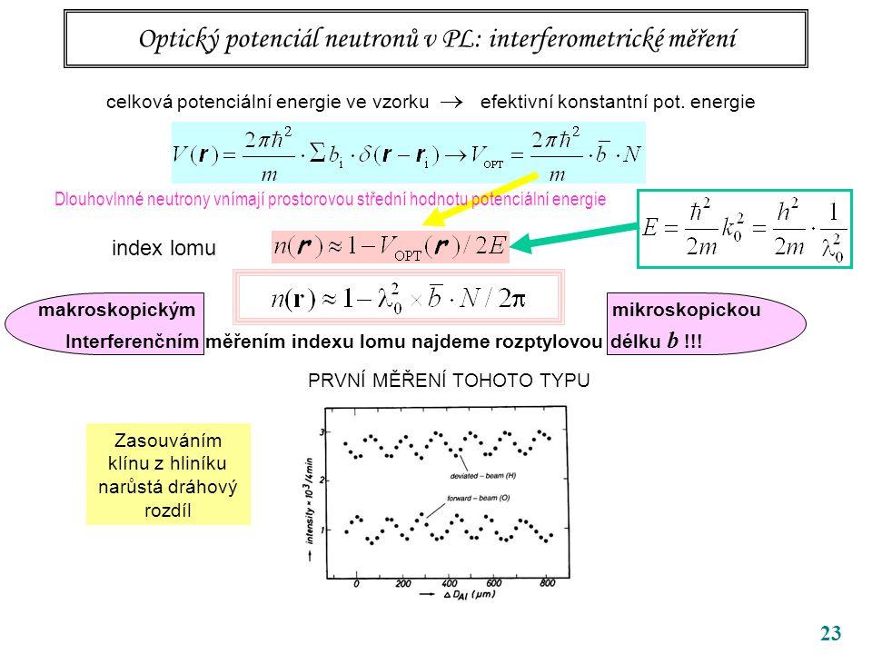 23 Optický potenciál neutronů v PL: interferometrické měření Dlouhovlnné neutrony vnímají prostorovou střední hodnotu potenciální energie Zasouváním klínu z hliníku narůstá dráhový rozdíl celková potenciální energie ve vzorku  efektivní konstantní pot.