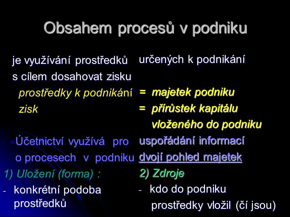 Obsahem procesů v podniku je využívání prostředků je využívání prostředků s cílem dosahovat zisku s cílem dosahovat zisku prostředky k podnikání prostředky k podnikání zisk zisk Účetnictví využívá pro Účetnictví využívá pro o procesech v podniku o procesech v podniku 1) Uložení (forma) : - konkrétní podoba prostředků určených k podnikání = majetek podniku = přírůstek kapitálu vloženého do podniku vloženého do podniku uspořádání informací dvojí pohled majetek 2) Zdroje - kdo do podniku prostředky vložil (čí jsou) prostředky vložil (čí jsou)