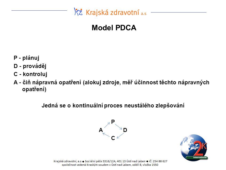 Model PDCA P - plánuj D - prováděj C - kontroluj A - čiň nápravná opatření (alokuj zdroje, měř účinnost těchto nápravných opatření) Jedná se o kontinu