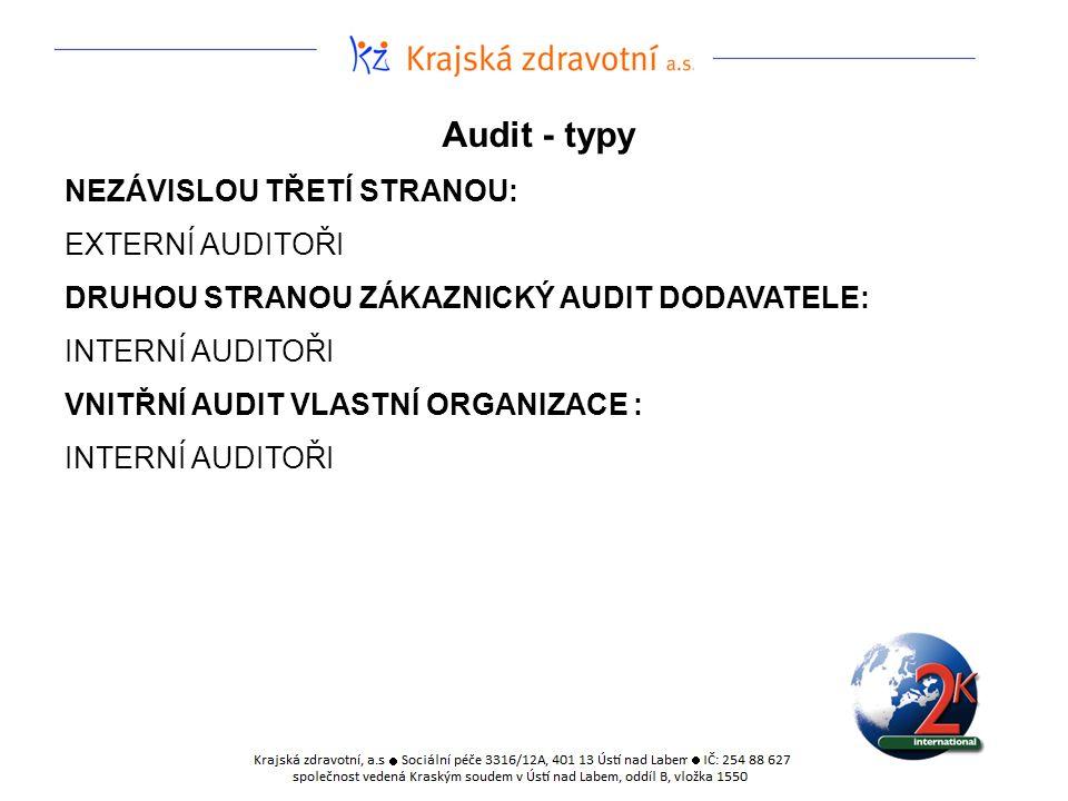 Audit - typy NEZÁVISLOU TŘETÍ STRANOU: EXTERNÍ AUDITOŘI DRUHOU STRANOU ZÁKAZNICKÝ AUDIT DODAVATELE: INTERNÍ AUDITOŘI VNITŘNÍ AUDIT VLASTNÍ ORGANIZACE