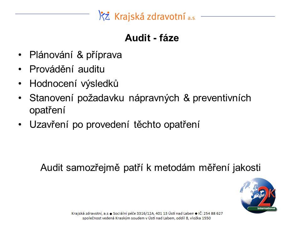 Audit - fáze Plánování & příprava Provádění auditu Hodnocení výsledků Stanovení požadavku nápravných & preventivních opatření Uzavření po provedení tě