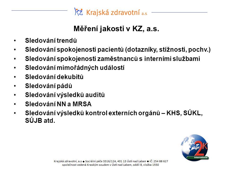 Měření jakosti v KZ, a.s. Sledování trendů Sledování spokojenosti pacientů (dotazníky, stížnosti, pochv.) Sledování spokojenosti zaměstnanců s interní