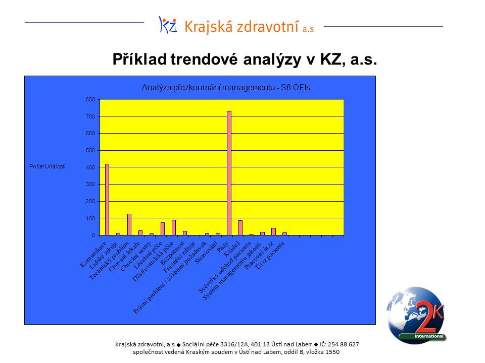 Příklad trendové analýzy v KZ, a.s.