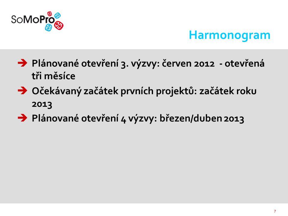 8 SoMoPro - PILOTNÍ PROJEKT  V rámci programu SoMoPro bylo pro období 2010- 2013 podpořeno 27 výzkumných projektů, z toho 21 projektů zahraničních vědců a 6 projektů reintegrujích se Čechů  Podpořeny projekty na: MU (20) VUT (5) Ústavy AV ČR v.v.i.