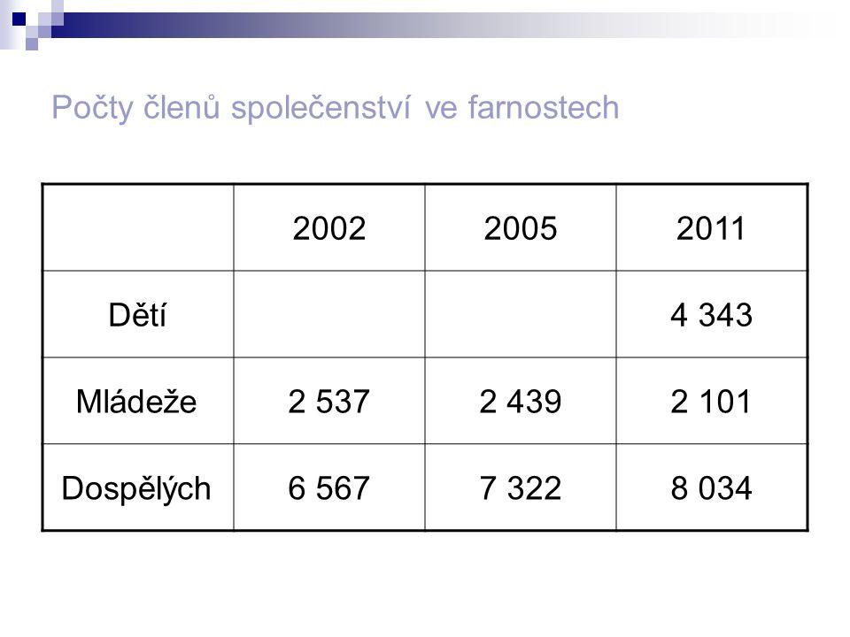 Počty členů společenství ve farnostech 200220052011 Dětí4 343 Mládeže2 5372 4392 101 Dospělých6 5677 3228 034