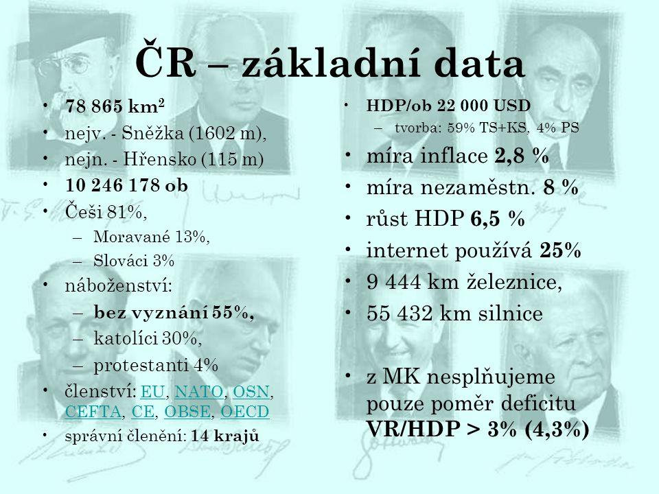 ČR – základní data 78 865 km 2 nejv. - Sněžka (1602 m), nejn. - Hřensko (115 m) 10 246 178 ob Češi 81%, –Moravané 13%, –Slováci 3% náboženství: – bez