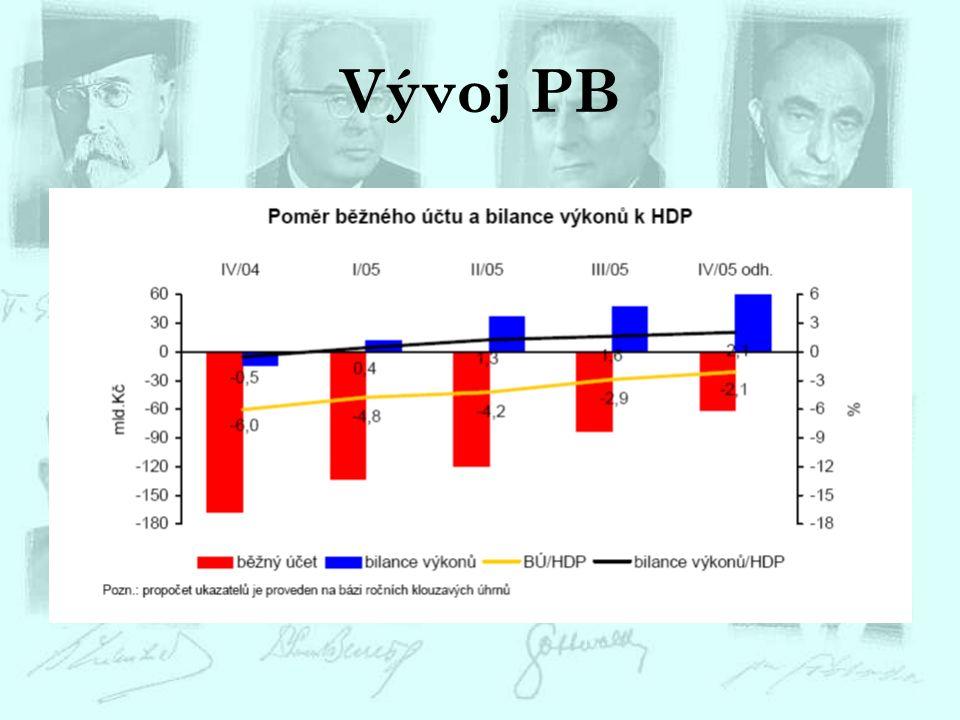 Vývoj PB