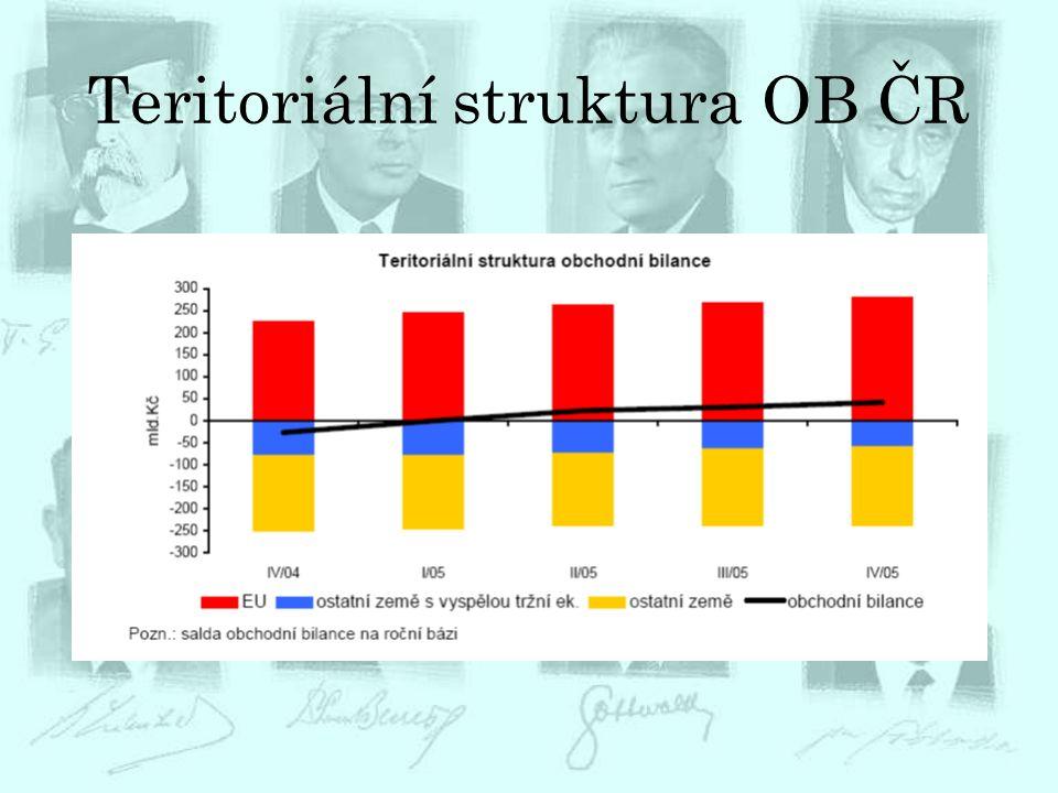 Teritoriální struktura OB ČR