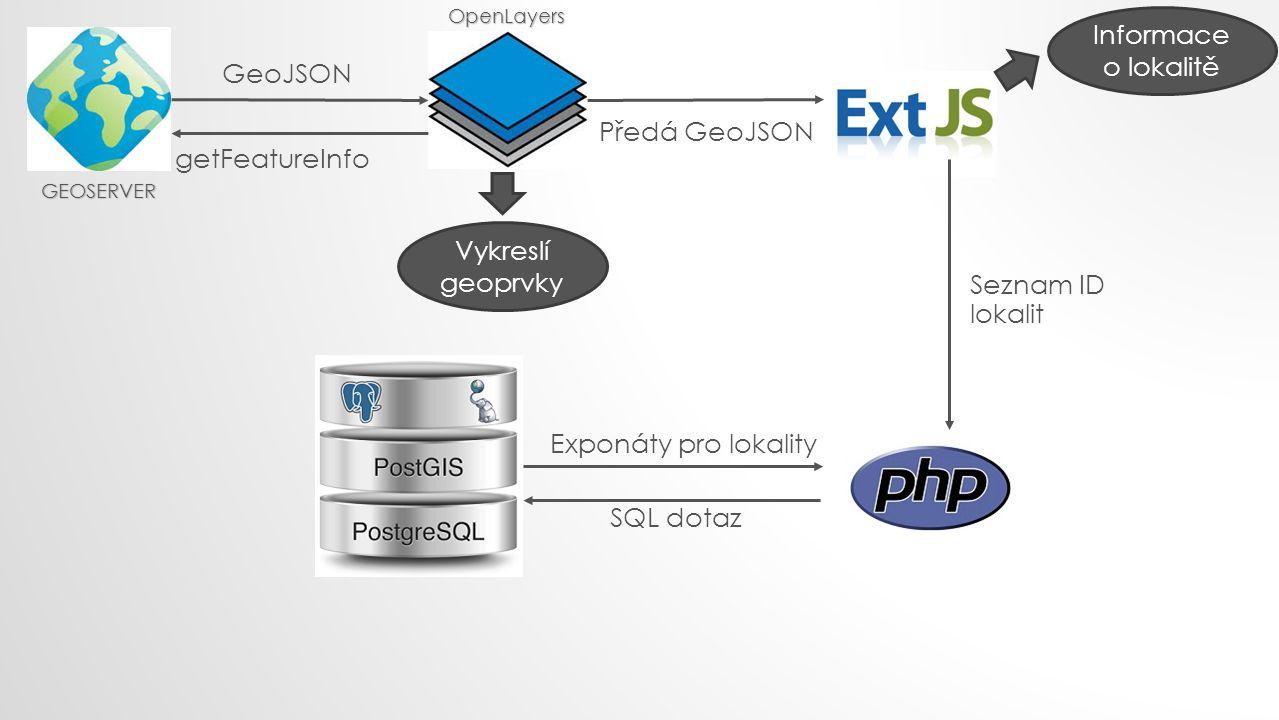 getFeatureInfo GeoJSON Předá GeoJSON Informace o lokalitě Seznam ID lokalit SQL dotaz Exponáty pro lokality Vykreslí geoprvky GEOSERVER OpenLayers