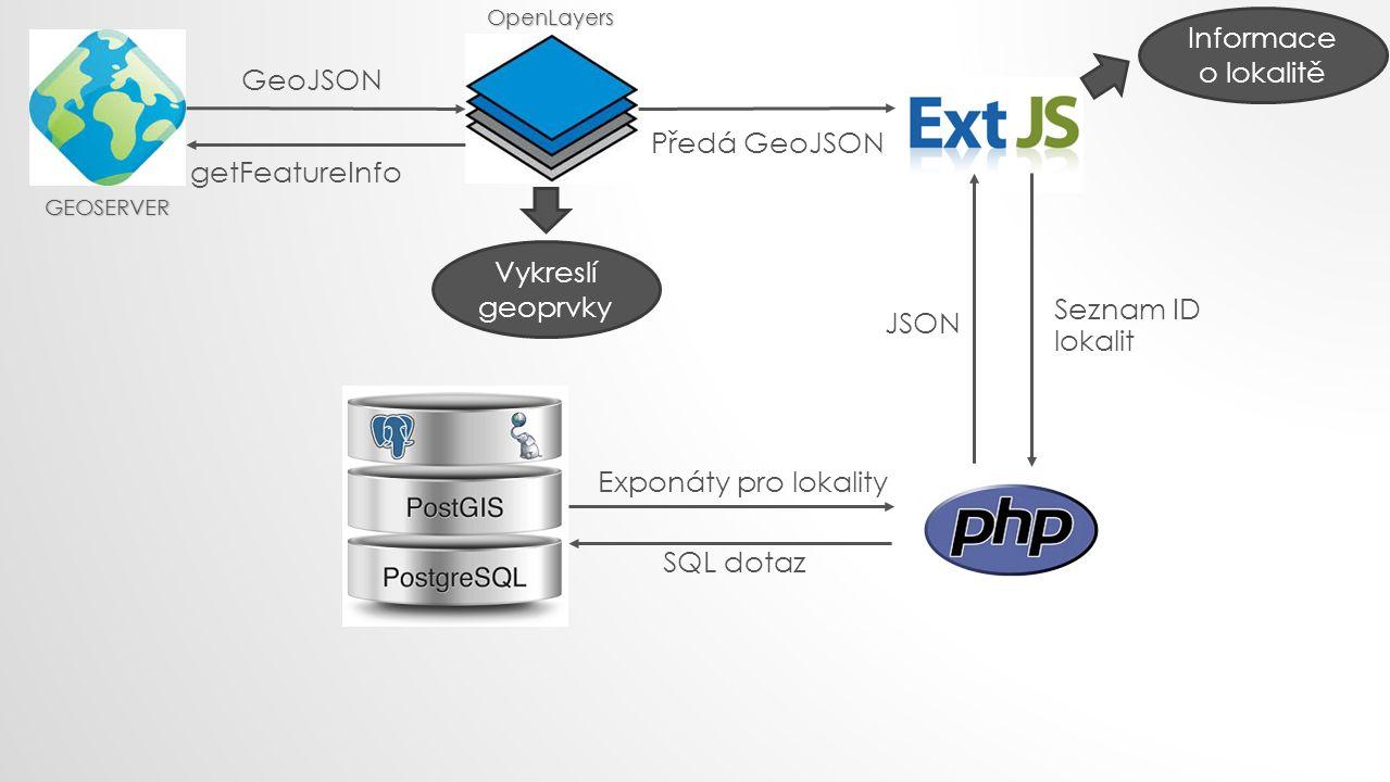 getFeatureInfo GeoJSON Předá GeoJSON Informace o lokalitě Seznam ID lokalit SQL dotaz Exponáty pro lokality JSON Vykreslí geoprvky GEOSERVER OpenLayer