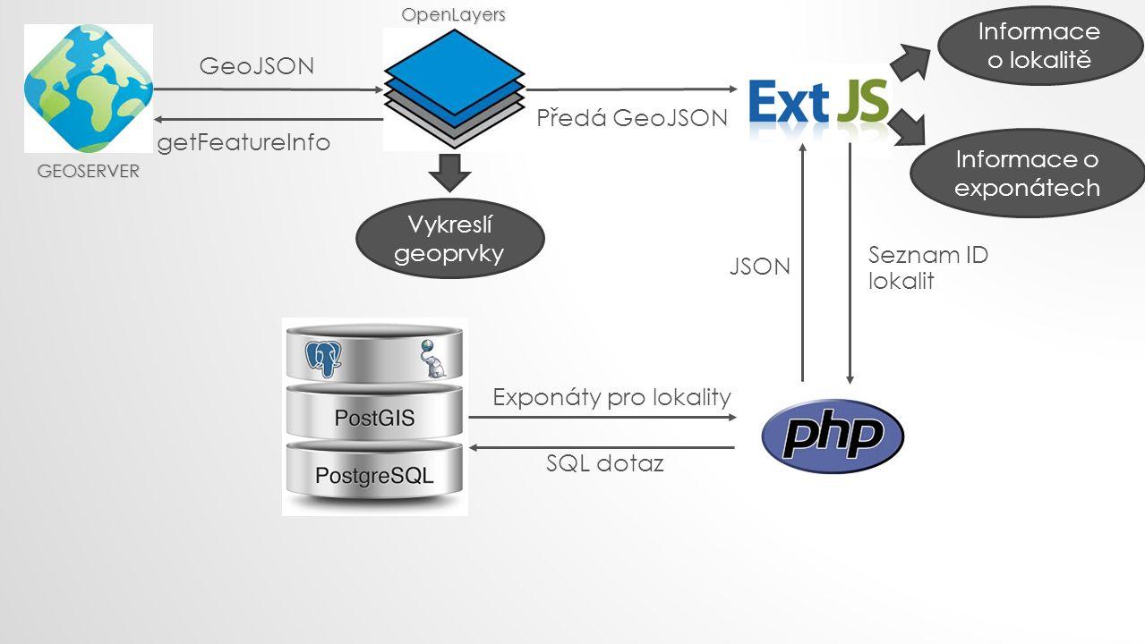 getFeatureInfo GeoJSON Předá GeoJSON Vykreslí geoprvky Informace o lokalitě Seznam ID lokalit SQL dotaz Exponáty pro lokality JSON Informace o exponát