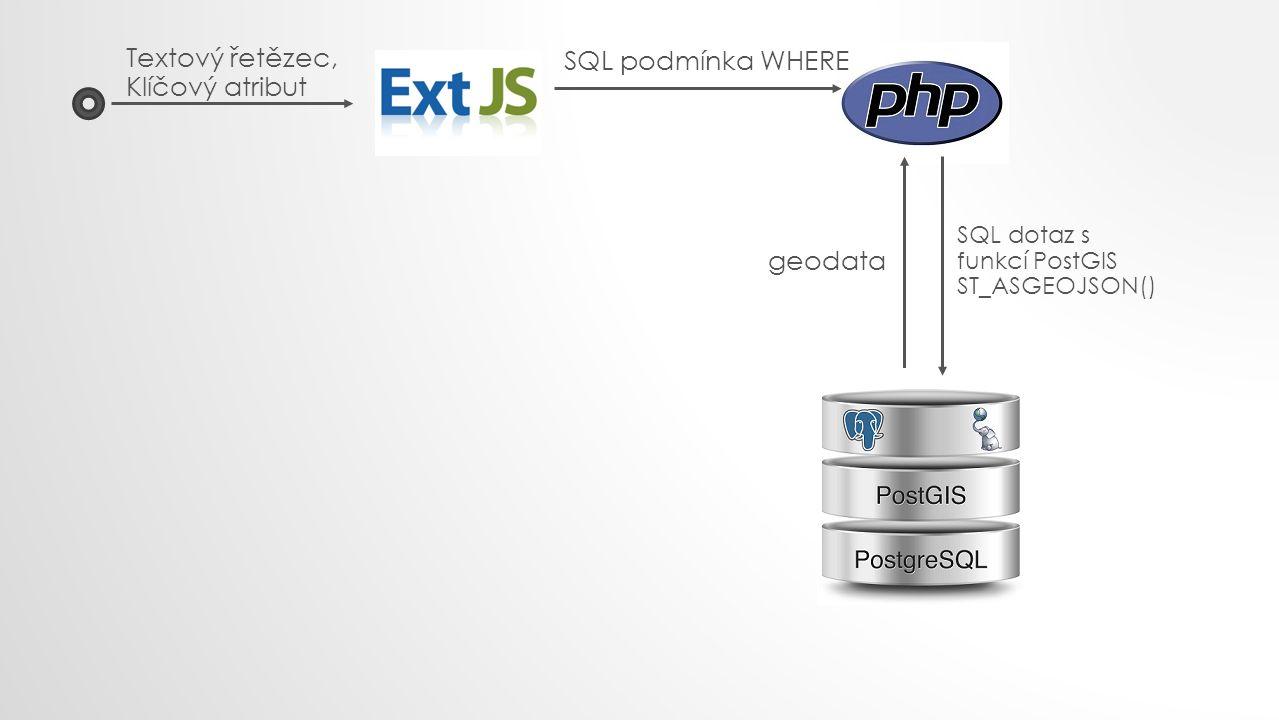 Textový řetězec, Klíčový atribut SQL podmínka WHERE SQL dotaz s funkcí PostGIS ST_ASGEOJSON() geodata
