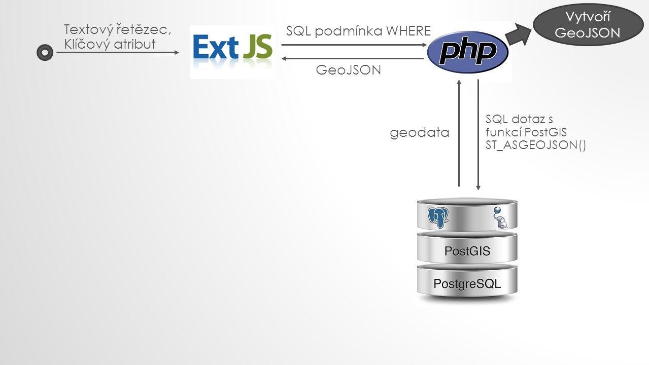 Textový řetězec, Klíčový atribut SQL podmínka WHERE SQL dotaz s funkcí PostGIS ST_ASGEOJSON() geodata Vytvoří GeoJSON GeoJSON