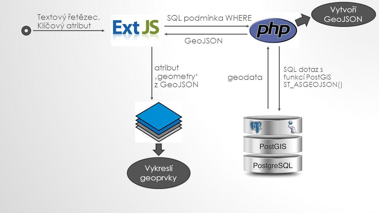Textový řetězec, Klíčový atribut SQL podmínka WHERE SQL dotaz s funkcí PostGIS ST_ASGEOJSON() geodata Vytvoří GeoJSON GeoJSON atribut 'geometry' z Geo