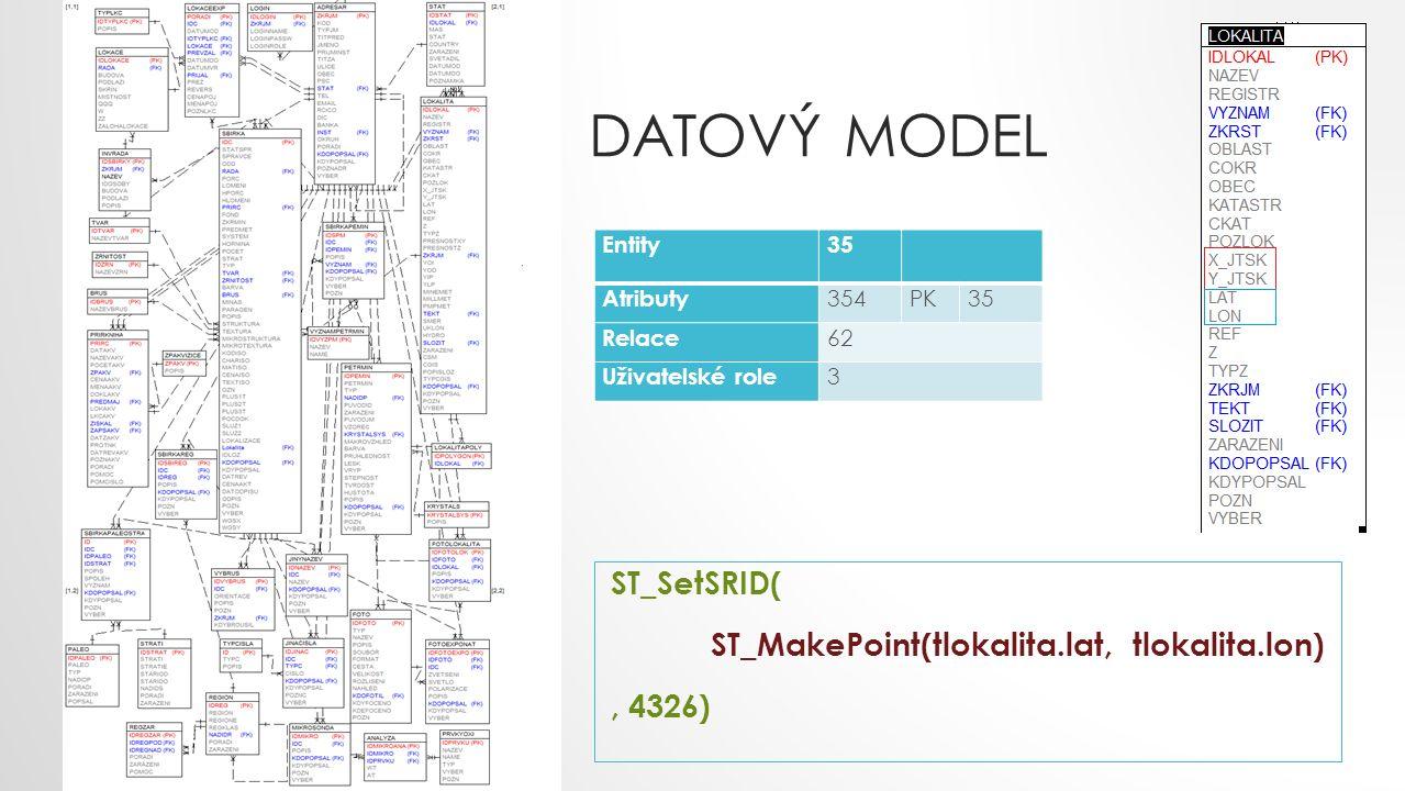 DATOVÝ MODEL ST_SetSRID( ST_MakePoint(tlokalita.lat, tlokalita.lon), 4326) Entity35 Atributy 354PK35 Relace 62 Uživatelské role 3