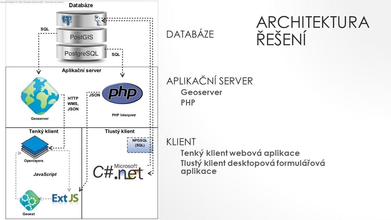 ARCHITEKTURA ŘEŠENÍ DATABÁZE APLIKAČNÍ SERVER Geoserver PHP KLIENT Tenký klient webová aplikace Tlustý klient desktopová formulářová aplikace