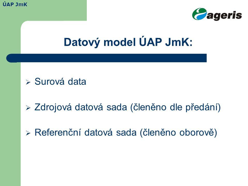 Datový model ÚAP JmK:  Surová data  Zdrojová datová sada (členěno dle předání)  Referenční datová sada (členěno oborově) ÚAP JmK