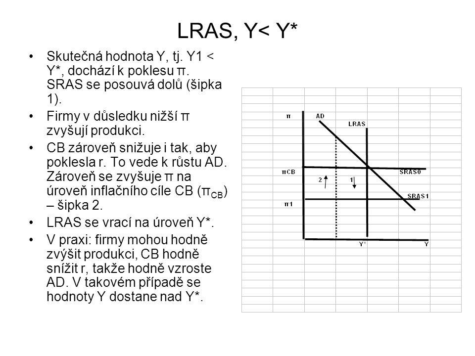 LRAS, Y< Y* Skutečná hodnota Y, tj.Y1 < Y*, dochází k poklesu π.