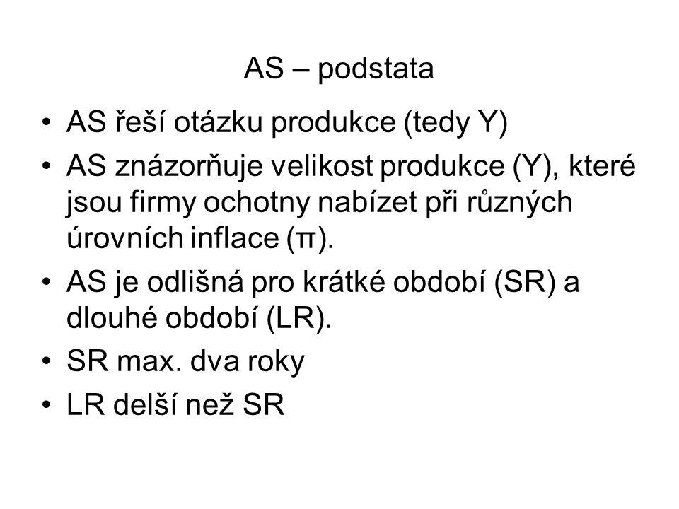 AS – podstata AS řeší otázku produkce (tedy Y) AS znázorňuje velikost produkce (Y), které jsou firmy ochotny nabízet při různých úrovních inflace (π).