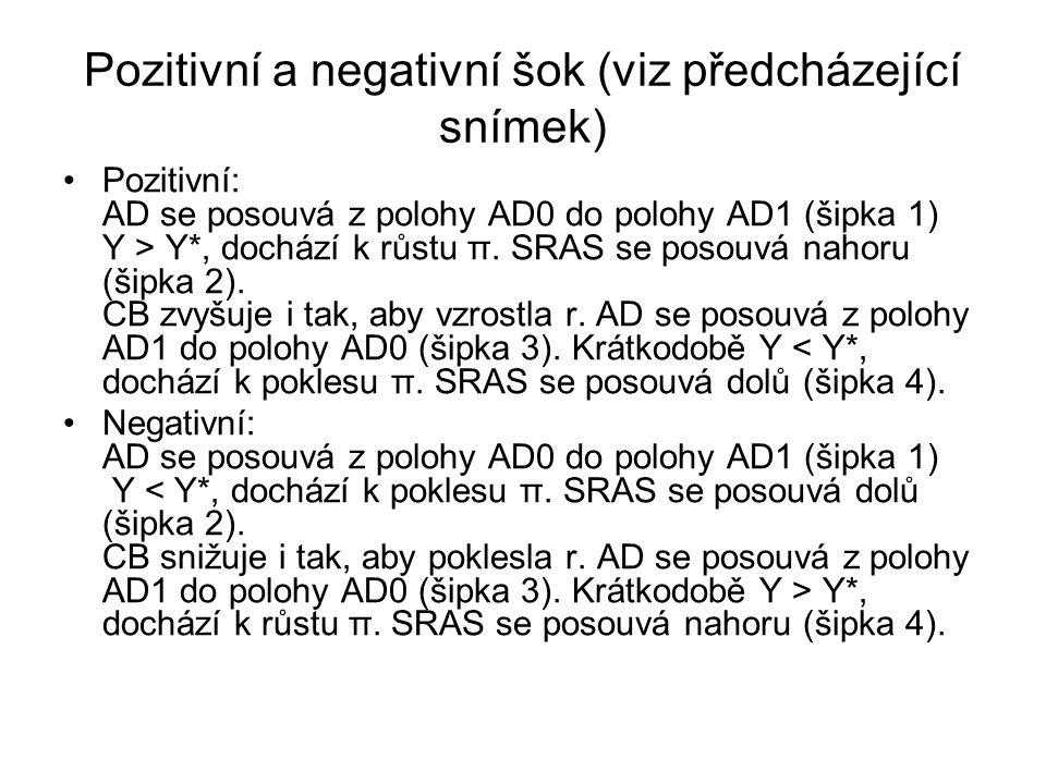Pozitivní a negativní šok (viz předcházející snímek) Pozitivní: AD se posouvá z polohy AD0 do polohy AD1 (šipka 1) Y > Y*, dochází k růstu π.