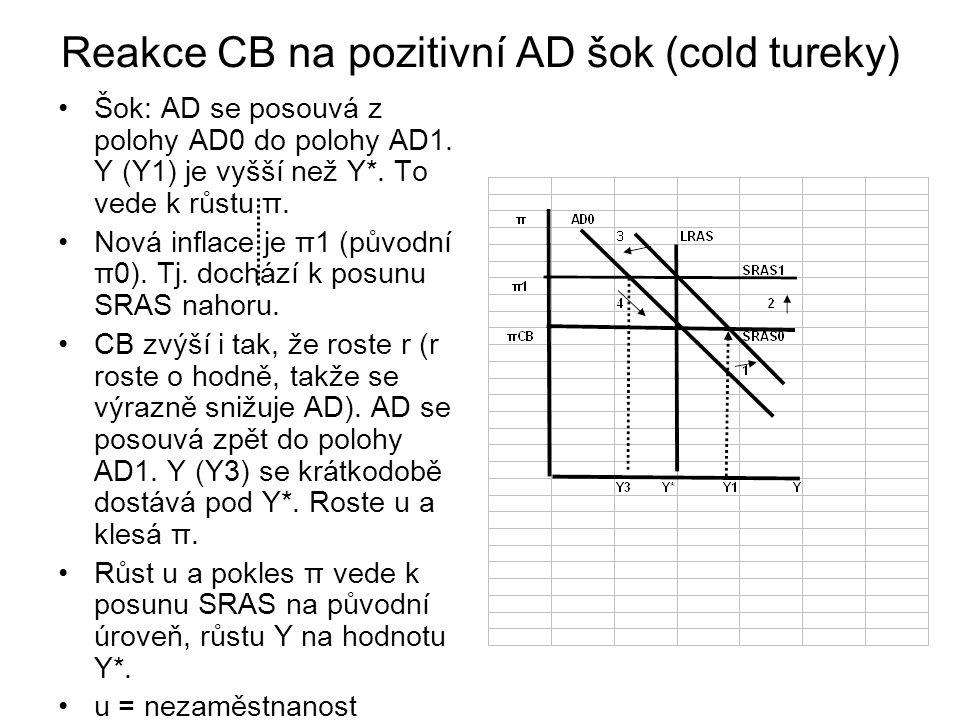 Reakce CB na pozitivní AD šok (cold tureky) Šok: AD se posouvá z polohy AD0 do polohy AD1.