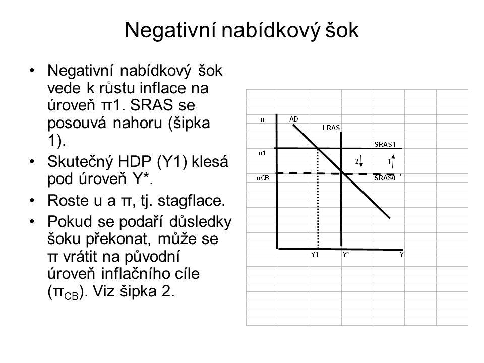 Negativní nabídkový šok Negativní nabídkový šok vede k růstu inflace na úroveň π1.