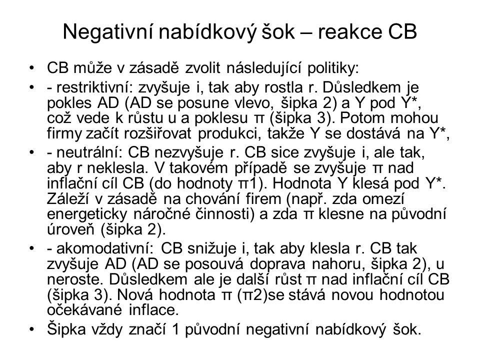 Negativní nabídkový šok – reakce CB CB může v zásadě zvolit následující politiky: - restriktivní: zvyšuje i, tak aby rostla r.