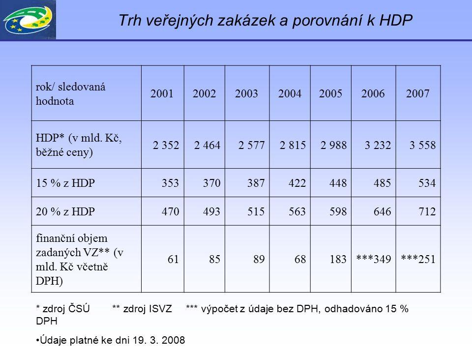 Trh veřejných zakázek a porovnání k HDP rok/ sledovaná hodnota 2001200220032004200520062007 HDP* (v mld. Kč, běžné ceny) 2 3522 4642 5772 8152 9883 23