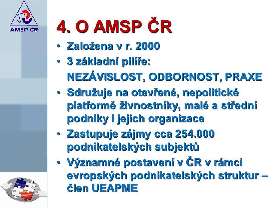 4.O AMSP ČR Založena v r. 2000Založena v r.