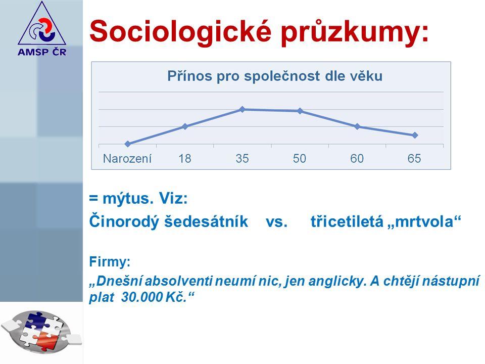 Sociologické průzkumy: = mýtus = mýtus. Viz: Činorodý šedesátník vs.