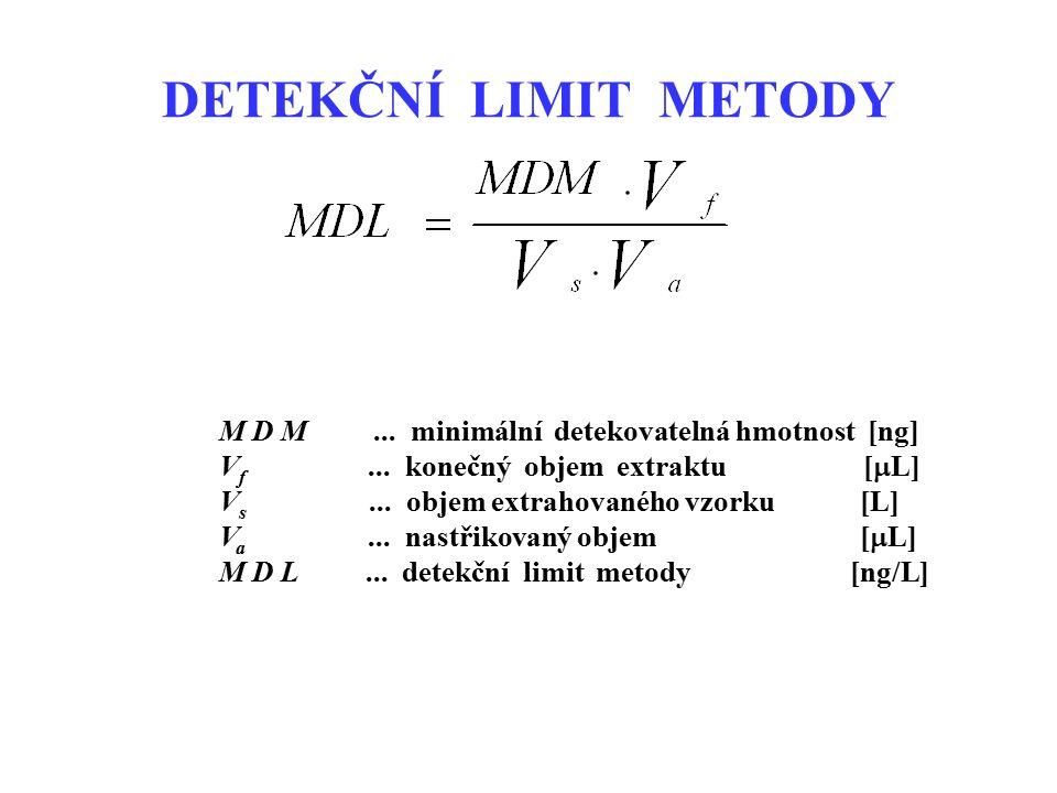 M D M... minimální detekovatelná hmotnost [ng] V f... konečný objem extraktu [  L] V s... objem extrahovaného vzorku [L] V a... nastřikovaný objem [