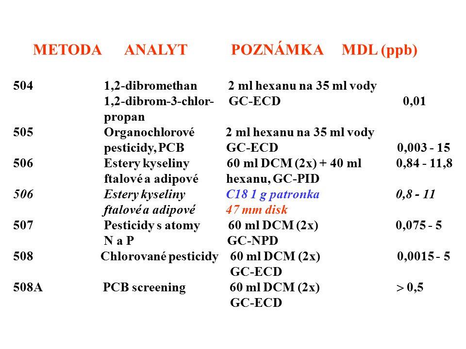 METODA ANALYT POZNÁMKA MDL (ppb) 504 1,2-dibromethan 2 ml hexanu na 35 ml vody 1,2-dibrom-3-chlor- GC-ECD 0,01 propan 505 Organochlorové 2 ml hexanu n