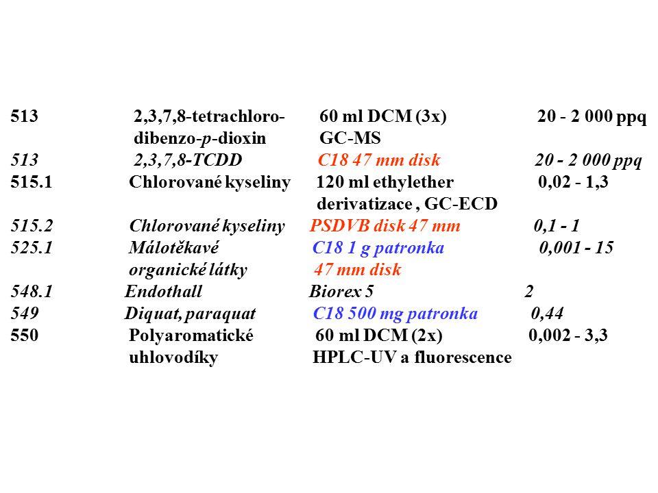 513 2,3,7,8-tetrachloro- 60 ml DCM (3x) 20 - 2 000 ppq dibenzo-p-dioxin GC-MS 513 2,3,7,8-TCDD C18 47 mm disk 20 - 2 000 ppq 515.1 Chlorované kyseliny