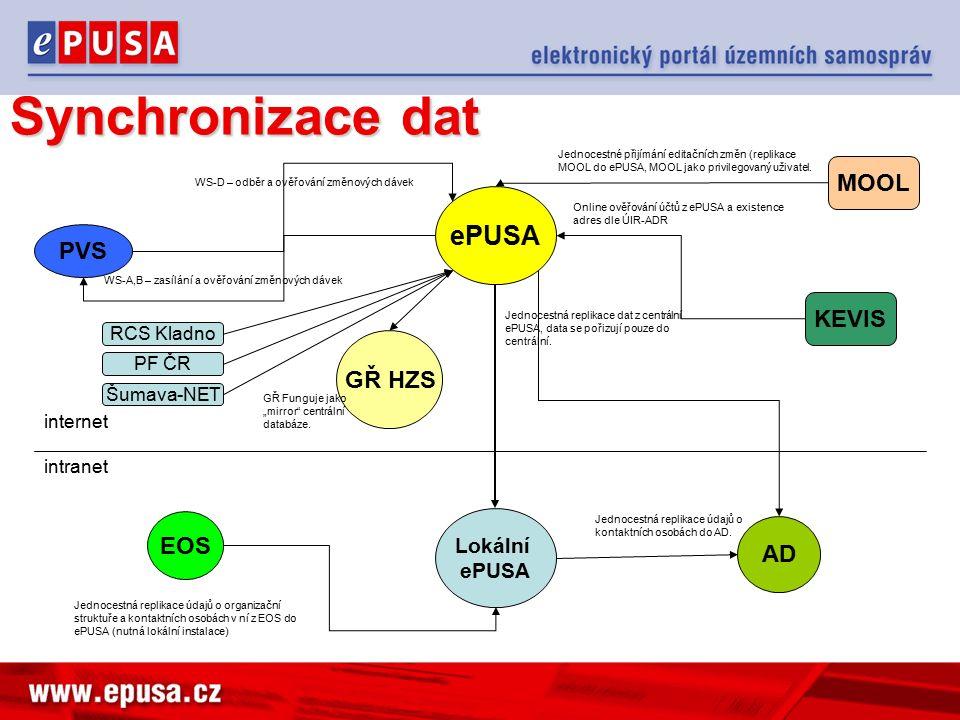 Synchronizace dat ePUSA Lokální ePUSA intranet internet PVS WS-A,B – zasílání a ověřování změnových dávek WS-D – odběr a ověřování změnových dávek MOOL Jednocestné přijímání editačních změn (replikace MOOL do ePUSA, MOOL jako privilegovaný uživatel.