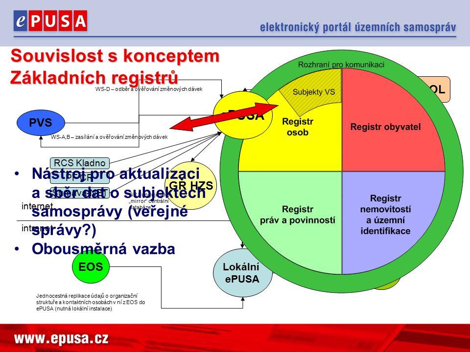 ePUSA Lokální ePUSA intranet internet PVS WS-A,B – zasílání a ověřování změnových dávek WS-D – odběr a ověřování změnových dávek MOOL Jednocestné přijímání editačních změn (replikace MOOL do ePUSA, MOOL jako privilegovaný uživatel.