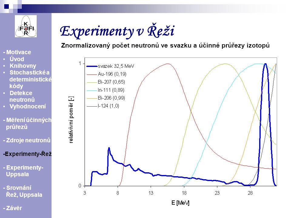 15 - Motivace Úvod Knihovny Stochastické a deterministické kódy Detekce neutronů Vyhodnocení - Měření účinných průřezů - Zdroje neutronů -Experimenty-