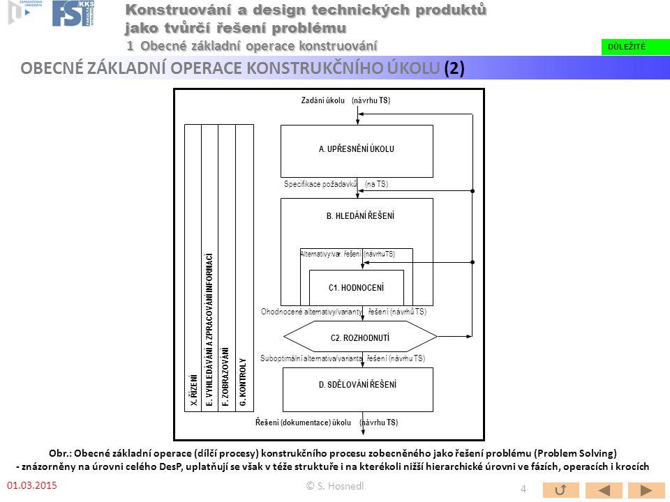 Obr.: Obecné základní operace (dílčí procesy) konstrukčního procesu zobecněného jako řešení problému (Problem Solving) - znázorněny na úrovni celého DesP, uplatňují se však v téže struktuře i na kterékoli nižší hierarchické úrovni ve fázích, operacích i krocích B.