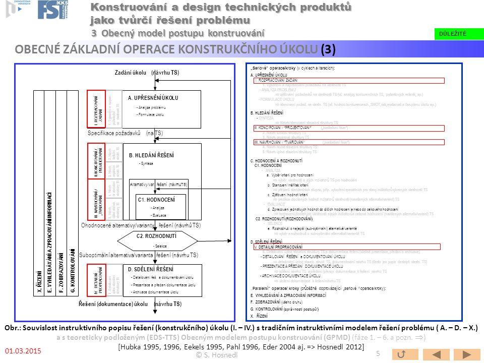 B. HLEDÁNÍ ŘEŠENÍ - Syntéza Alternativy/var. řešení (návrhuTS) C1.