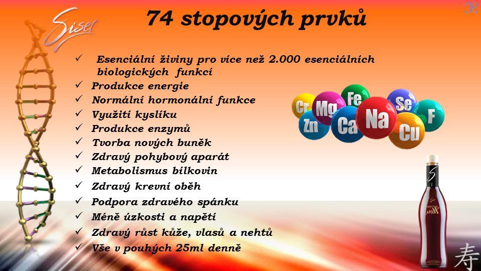 Esenciální živiny pro více než 2.000 esenciálních biologických funkcí Produkce energie Normální hormonální funkce Využití kyslíku Produkce enzymů Tvor