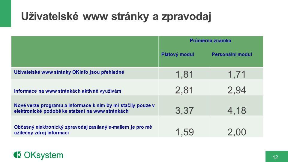 Průměrná známka Platový modul Personální modul Uživatelské www stránky OKinfo jsou přehledné 1,811,71 Informace na www stránkách aktivně využívám 2,81