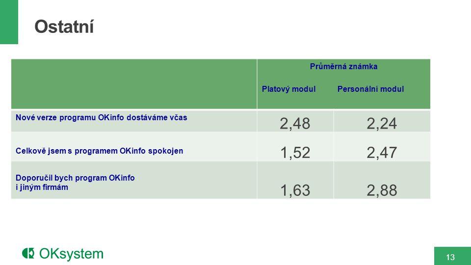 Průměrná známka Platový modul Personální modul Nové verze programu OKinfo dostáváme včas 2,482,24 Celkově jsem s programem OKinfo spokojen 1,522,47 Do