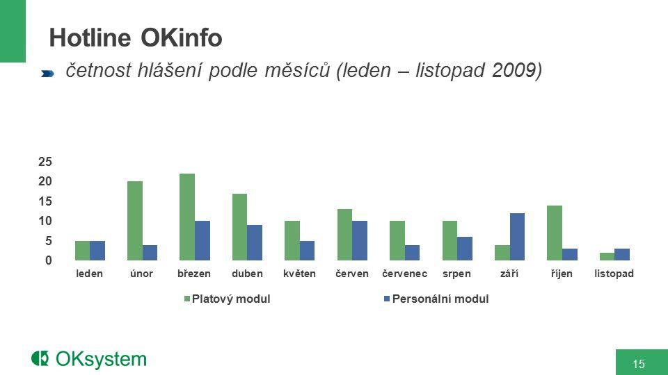 Hotline OKinfo četnost hlášení podle měsíců (leden – listopad 2009) 15