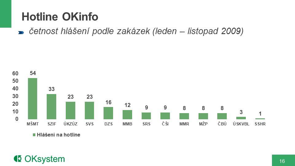 Hotline OKinfo četnost hlášení podle zakázek (leden – listopad 2009) 16