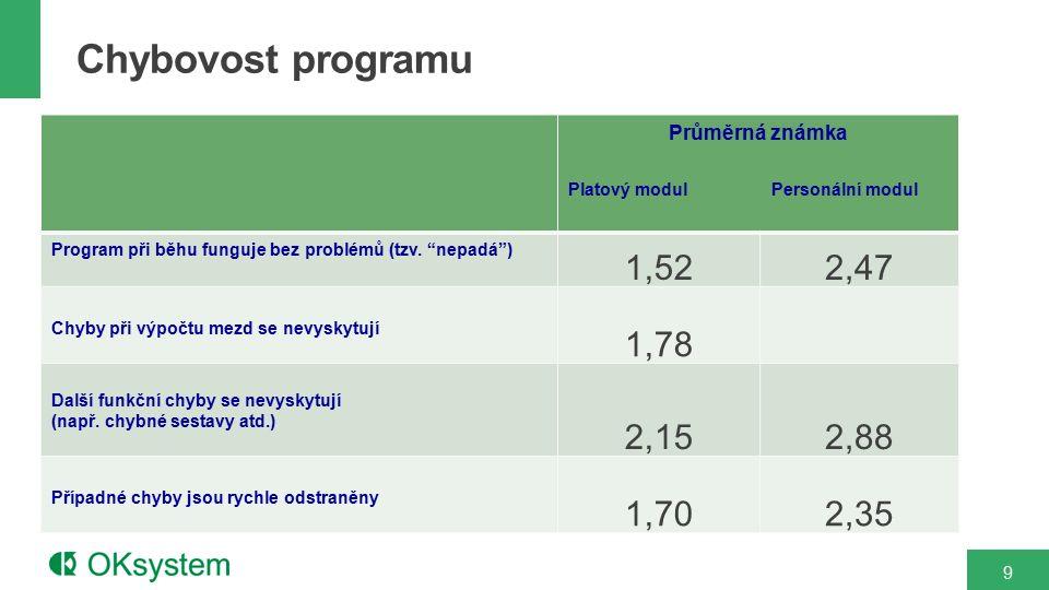 """9 Průměrná známka Platový modul Personální modul Program při běhu funguje bez problémů (tzv. """"nepadá"""") 1,522,47 Chyby při výpočtu mezd se nevyskytují"""