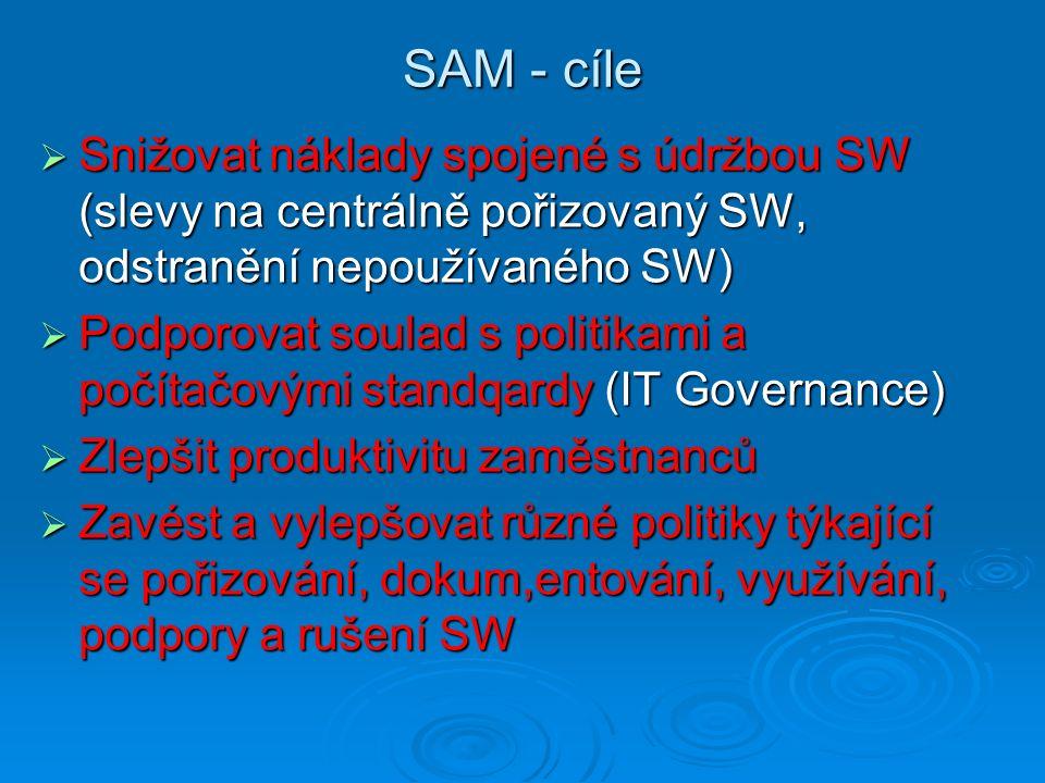 SAM - cíle  Snižovat náklady spojené s údržbou SW (slevy na centrálně pořizovaný SW, odstranění nepoužívaného SW)  Podporovat soulad s politikami a