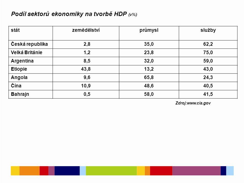 stát zemědělstvíprůmyslslužby Česká republika 2,835,062,2 Velká Británie 1,223,875,0 Argentina 8,532,059,0 Etiopie43,813,243,0 Angola 9,665,824,3 Čína