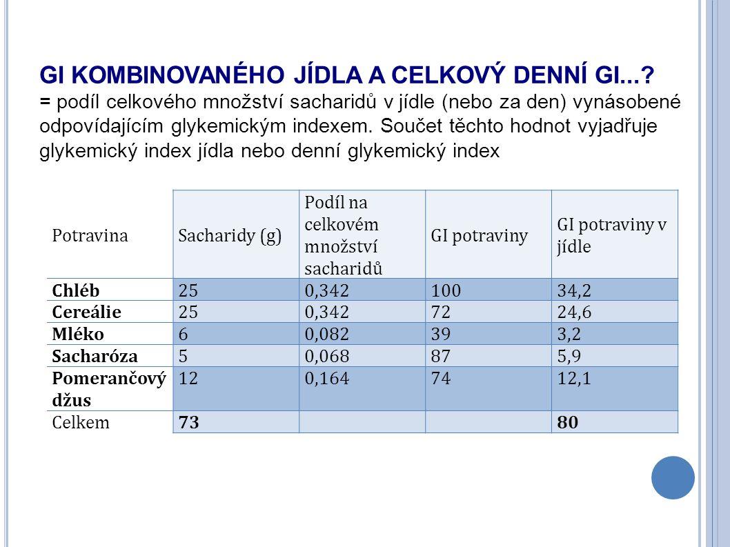 GI KOMBINOVANÉHO JÍDLA A CELKOVÝ DENNÍ GI...? = podíl celkového množství sacharidů v jídle (nebo za den) vynásobené odpovídajícím glykemickým indexem.