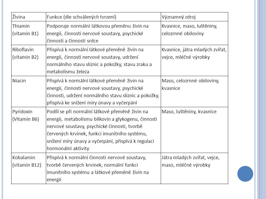 Živina Funkce (dle schválených tvrzení) Významný zdroj Thiamin (vitamin B1) Podporuje normální látkovou přeměnu živin na energii, činnosti nervové sou